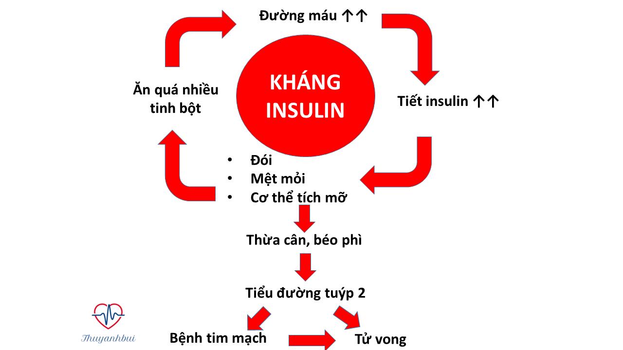 bệnh rối loạn nội tiết gây tăng cân